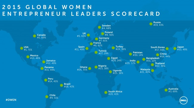 Dell Umumkan Hasil Global Women Entrepreneur Leader Scorecard