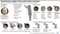 North Korea Lashes Malaysia Over Kim Jong-Nam Assassination