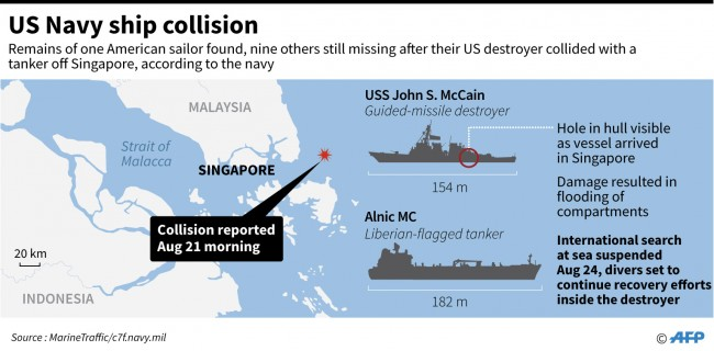US Navy Collisions a Propaganda Windfall for China