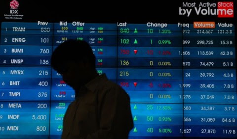 JCI Down 0.069% in Morning Session