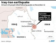 At Least 135 Killed as Strong Quake Rocks Iran-Iraq Border