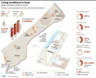 Gaza toll Rises to 60 as Fresh Protests against Israel Gather