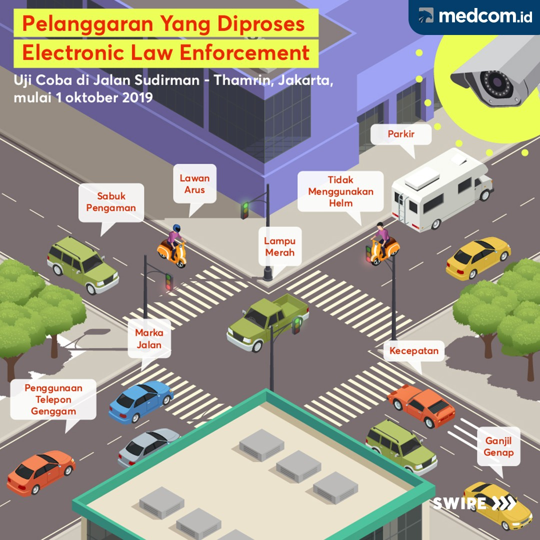 Pelanggaran yang Diproses <i>Electronic Law Enforcement</i>