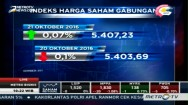 IHSG Dibuka Menguat 0,07% ke Level 5.407