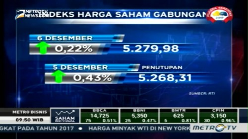 IHSG Dibuka Naik ke Level 5.268