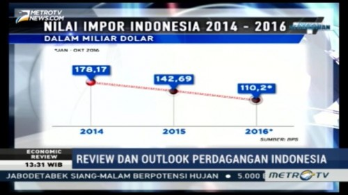 Review dan Outlook Perdagangan Indonesia