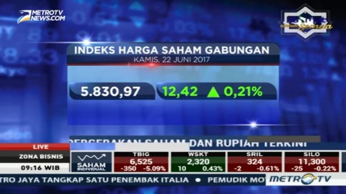 IHSG Perdagangan Pagi Dibuka Menguat ke Level 5.830