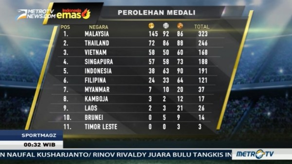 Hasil Buruk Indonesia di SEA Games 2017