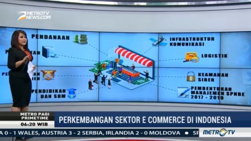 Perkembangan Sektor e-Commerce di Indonesia