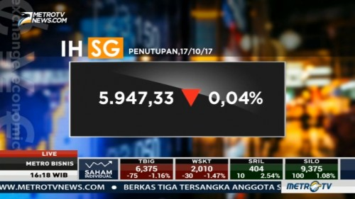 IHSG Ditutup Melemah 0,04%