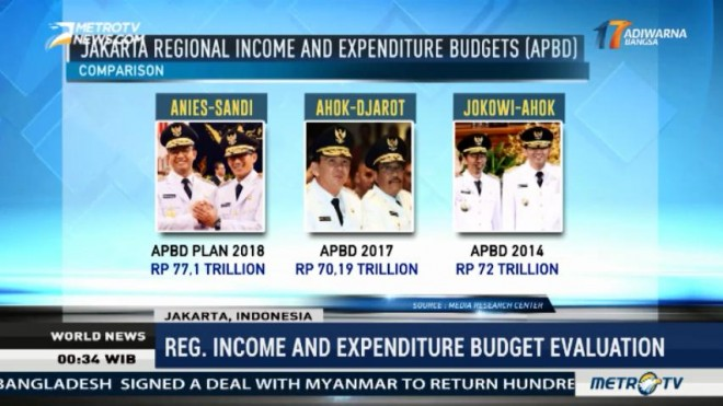 Regional Income and Expenditure Budget Evaluation