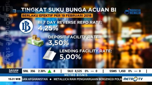 BI Pertahankan 7 Day Repo di Level 4,25%