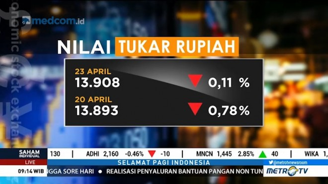 Rupiah Tembus Level 13.900 per Dolar AS