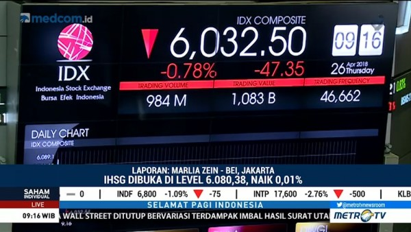 IHSG Dibuka Menguat ke Level 6.080