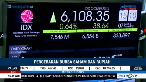 IHSG Sentuh Level 6,108
