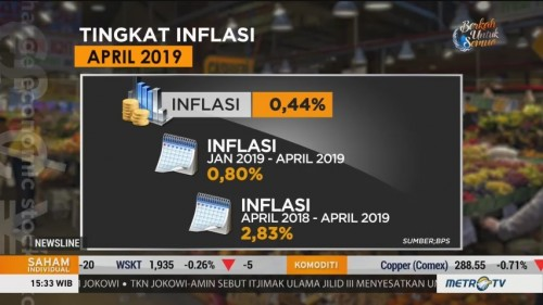BPS Catat Inflasi April 0,44%