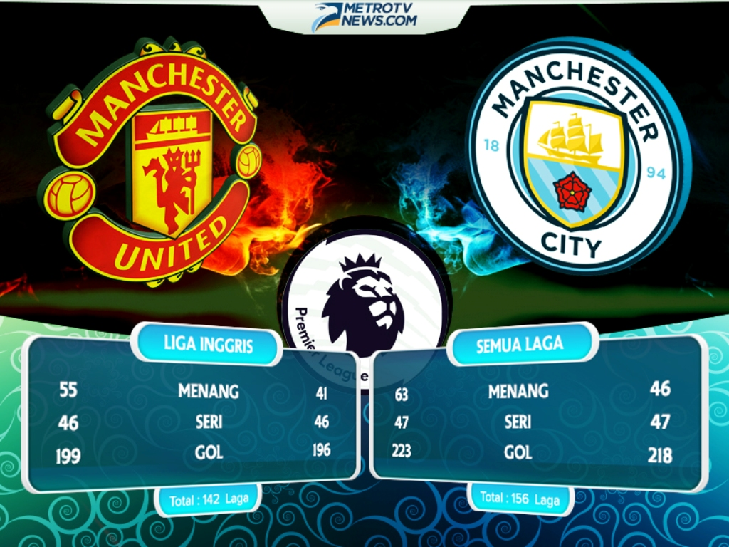 manchester city vs manchester united head to head